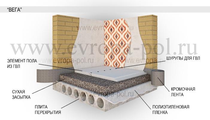 Сухая стяжка пола на деревянные полы