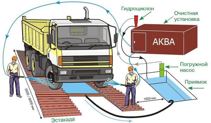 Мойка колес для стройплощадки Великий Новгород